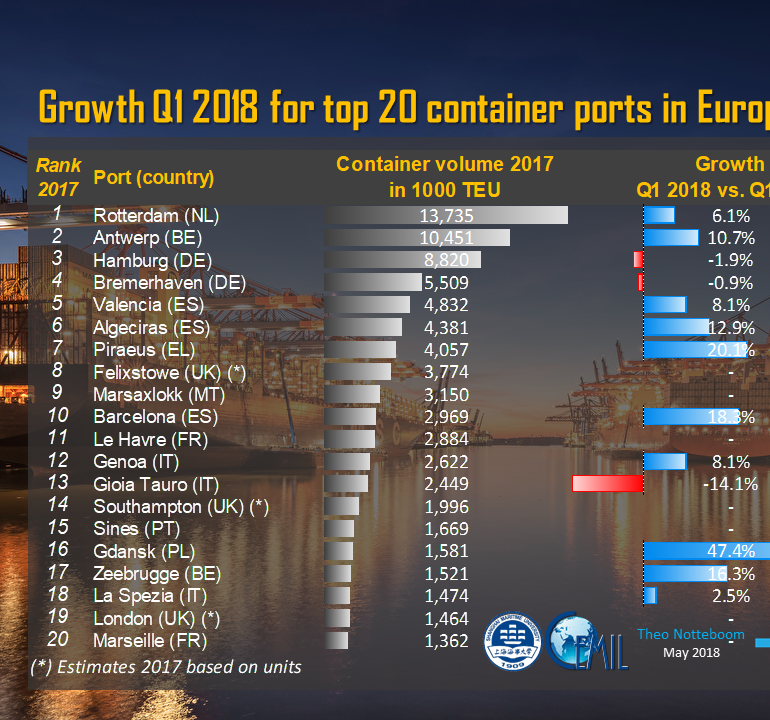 Top20 European container port q12018