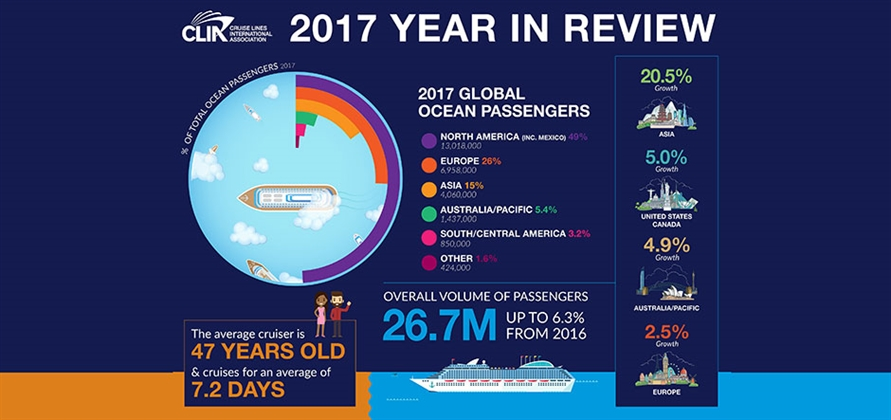 official 2017 global passenger numbers CLIA