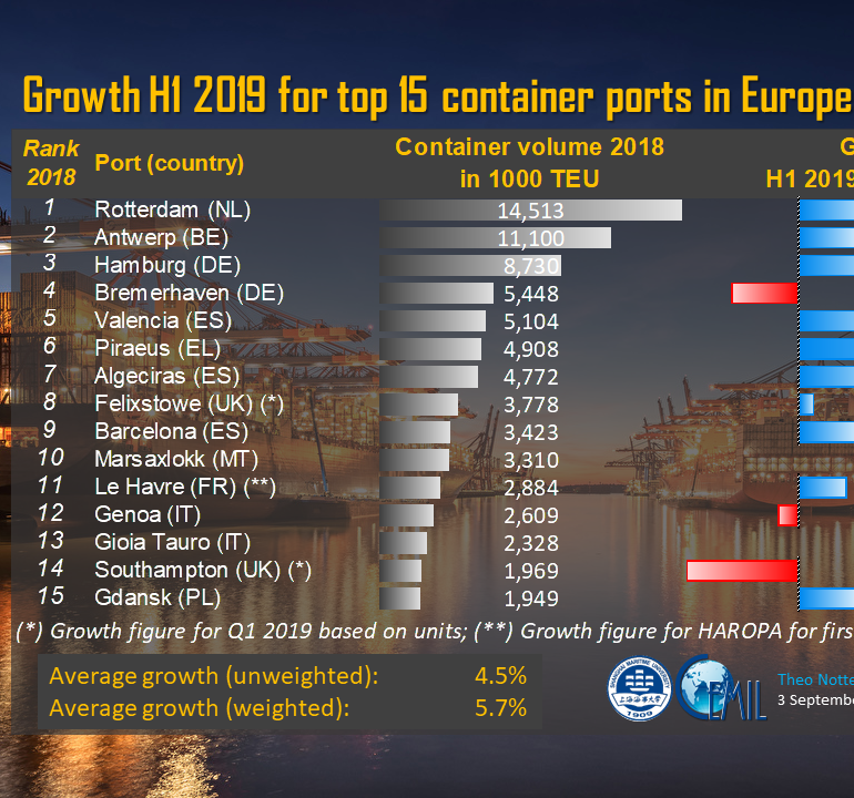 European container ports 2019 Notteboom