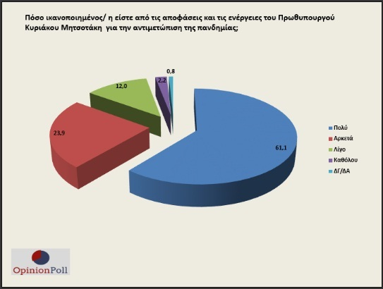 opinion poll mitsotakis covid19