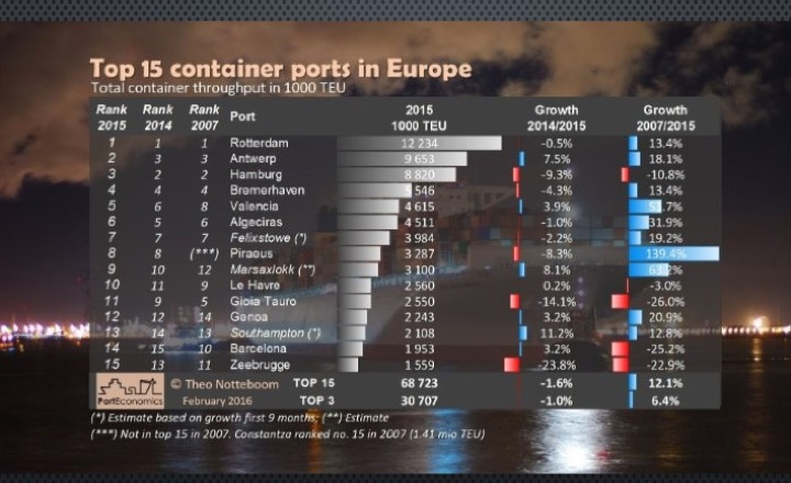 1 Top 15 European container ports in 2015